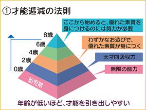 法則ピラミッド